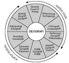Faktor Yang Berhubungan Dengan Hasil Belajar Geografi  Analisis Ekonomi Dan Potensi  Pengembangan Belajar Geografi