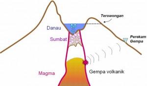 Belajar Vulkanisme Dalam Mata Pelajaran IPS Geografi  Implementasi Kurikulum Khusus Autis Di SLB Autis Alamanda Surakarta Pendidikan Geografi